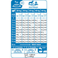 Royal canin maxi junior feeding guidelines