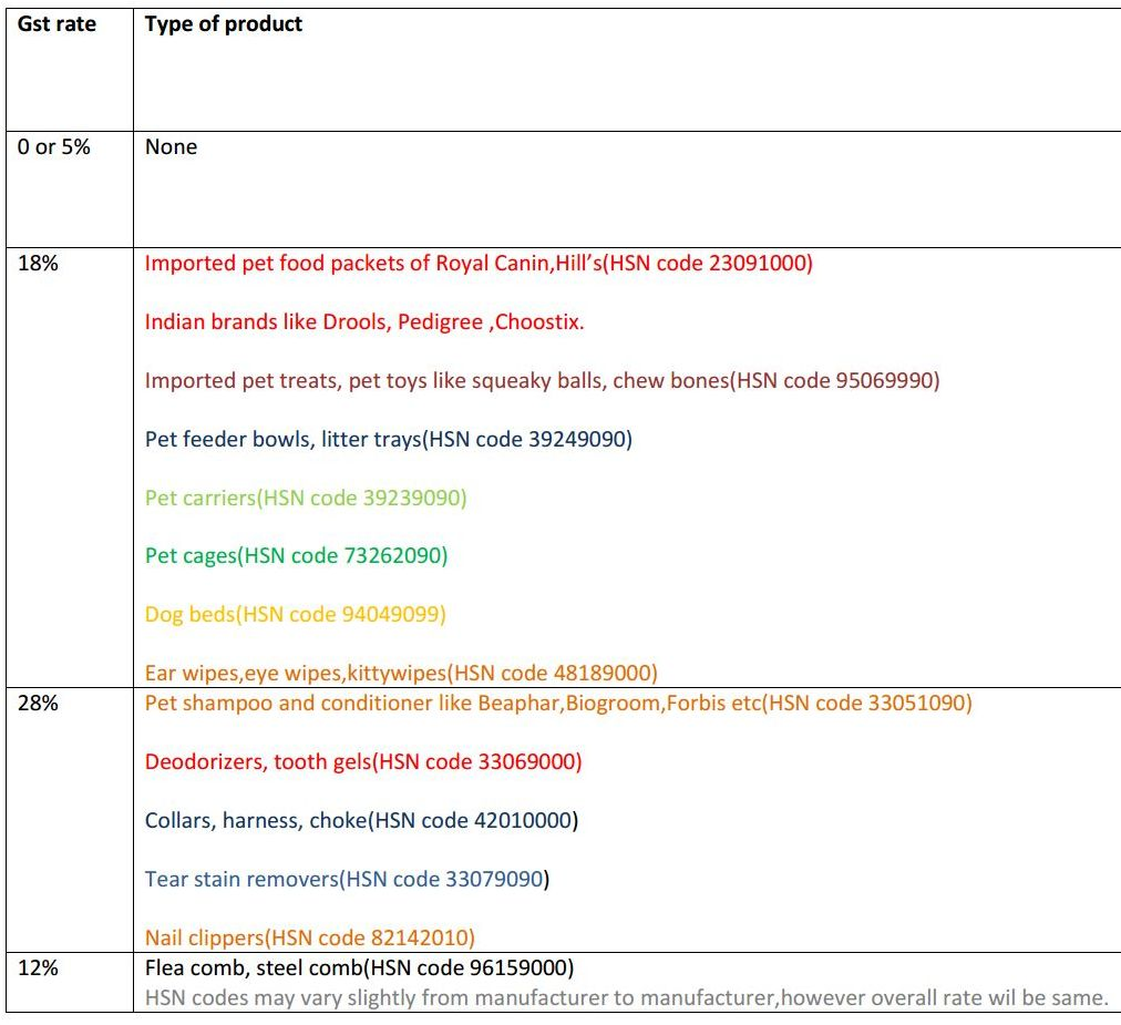 gst rates for pet products