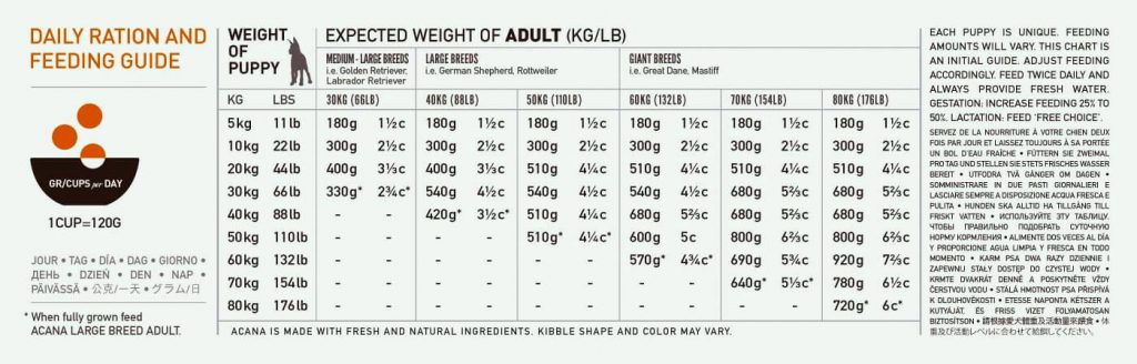 acana large breed feeding guide