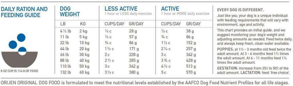 Orijen Original Dog food for all life stages 2kg/ 6kg/ 17kg - LoyalPetZone