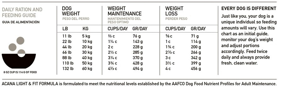 acana light and fit feeding guide